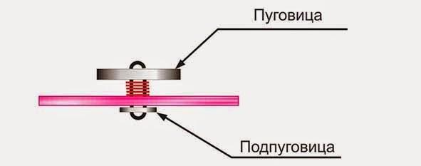 Стежки для пришивания фурнитуры - пуговицы с подпуговицей